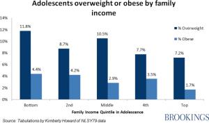 childhood-obesity-graph